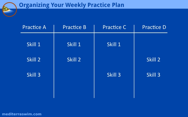 Improve Your Weekly Practice Plan