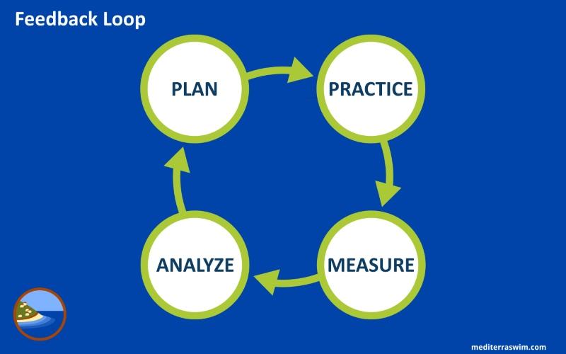 Build A Better Feedback Loop