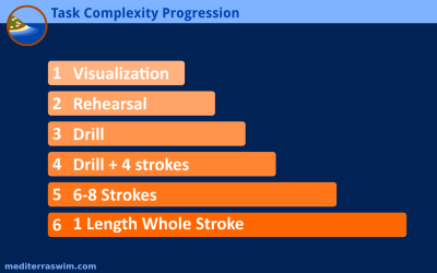 task-complexity-progression