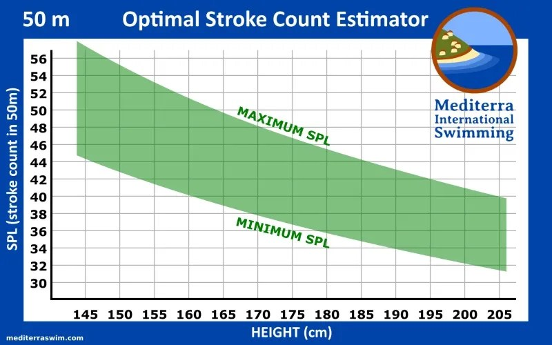 Optimal Stroke Count Charts