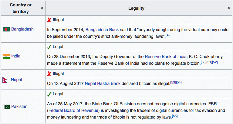 Bitcoin is legal in Pakistan
