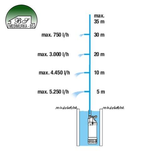 Uranjajuća tlačna pumpa 5900/4 inox automatic GARDENA (1771-20)
