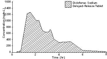 Diclofenac Sodium (Boehringer Ingelheim Roxane