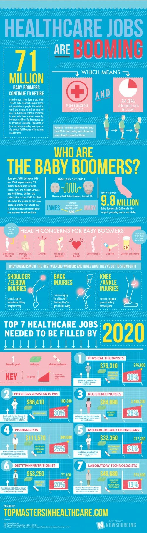 healthcare-jobs-are-booming_50a508fc2157a_w500