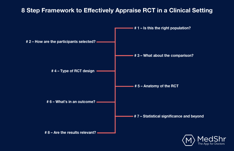 8 step framework to effectively appraise Randomized controlled trials (RCT) in a clinical setting