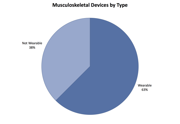 musculoskeletal devices,medtech diagnostic data
