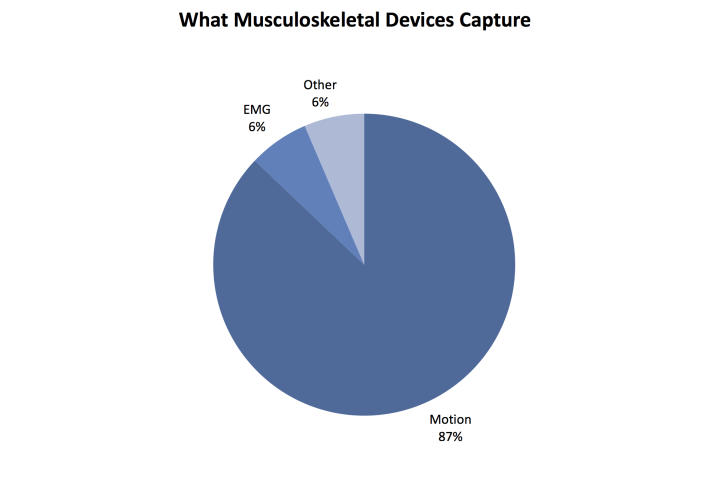 musculoskeletal data capture,musculoskeletal technology,data collection startup