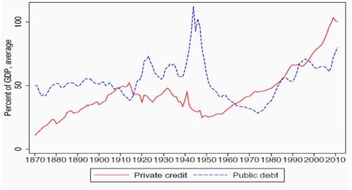 Verejné a súkromné zadlženie vo vyspelých ekonomikách od roku 1970: Zdroj Longview Economics