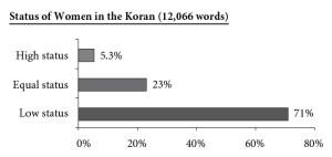 Postavenie žien v Koráne
