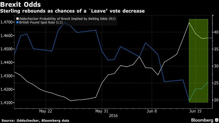 Brexit Odds