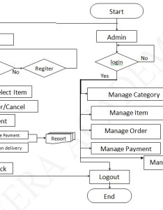 System flow chart for online shopping website also diagram rh meeraacademy