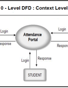Dfd level attendance system student management also for rh meeraacademy
