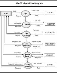 Staff side data flow diagram  attendance management system dfd also for student rh meeraacademy