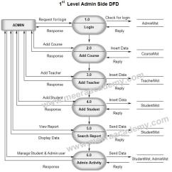 Data Flow Diagram For Event Management System Fan And Light Switch Wiring Of Library Student U2013 Meera Academydata 1 Level Dfd
