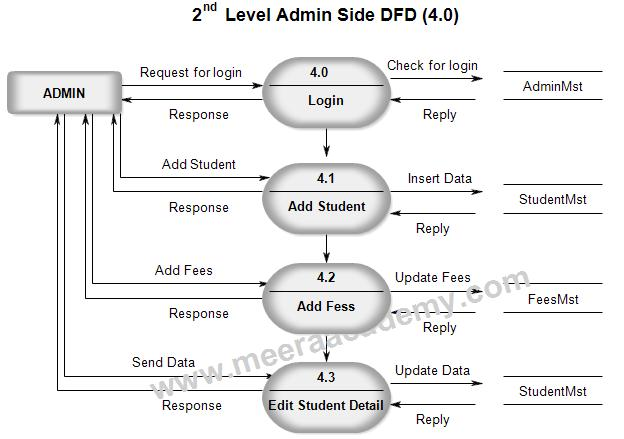 level 0 dfd diagram for library management system single voice coil subwoofer wiring upto 1 - and zoo idoimages.co