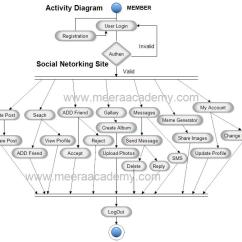 Er Diagram For Social Networking Site Outside Tendon Hand Of Networks Wiring Schematics Activity Project Rh Meeraacademy Com Sites Pdf