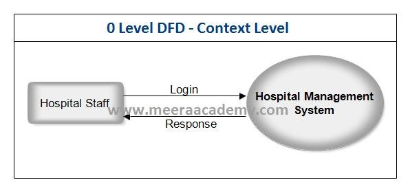 DFD for Hospital Management System Project