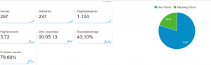 Google analytics - week 1