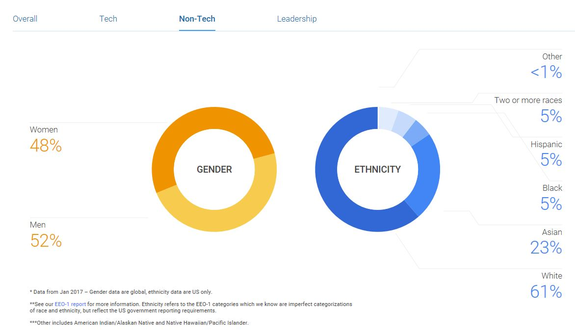 GoogleDiversityNonTech