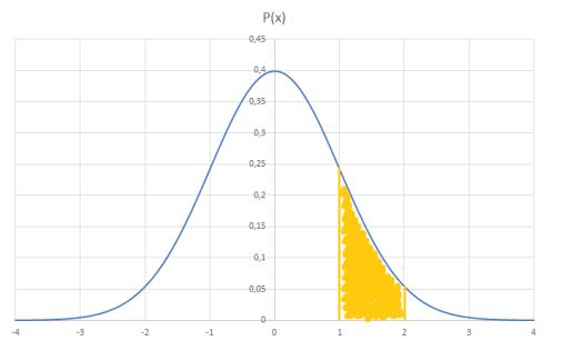 Distribuzione gaussiana: probabilità
