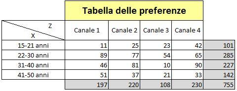 Tabella preferenze