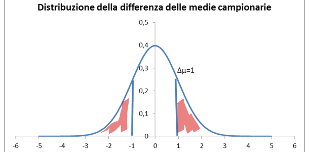 p-value: significato ed interpretazione in un'analisi statistica