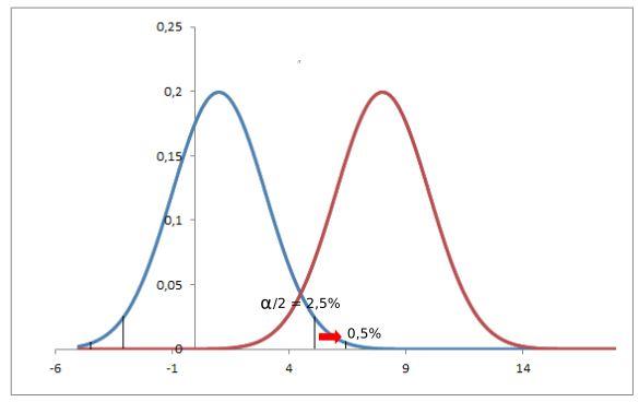 test di ipotesi livello di significatività