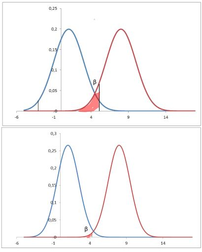 test di ipotesi effetto dimensione del campione su deviazione standard e potenza del test