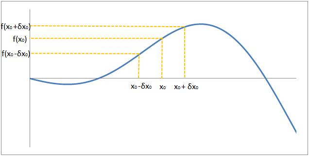 propagazione dell'errore: funzione crescente