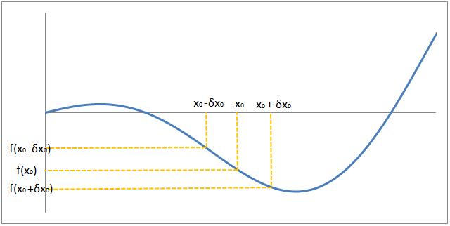 propagazione dell'errore: funzione decrescente