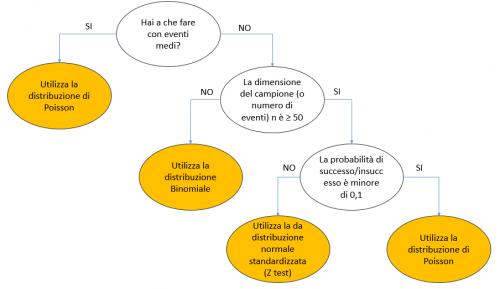 Step 3 dati discreti: test delle proporzioni a un campione (test ipotesi)