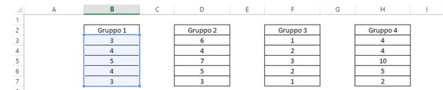 Esempio: gruppi di un test