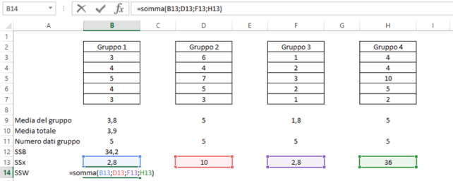 One way anova test in Microsoft Excel: calcolo SSW
