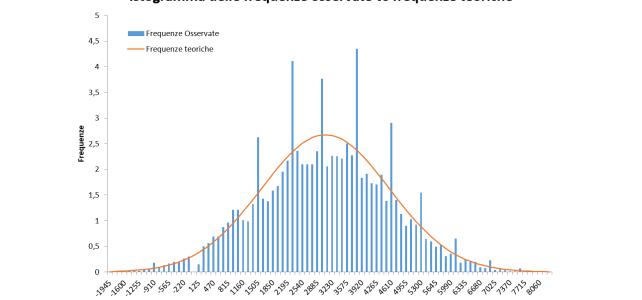 Macro Excel: istogramma delle frequenze con gaussiana
