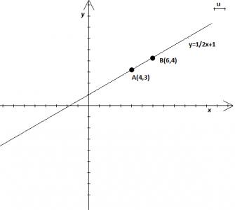 Come calcolare l'equazione della retta passante per due punti