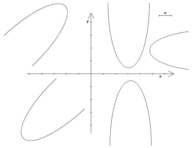 parabola nel piano cartesiano