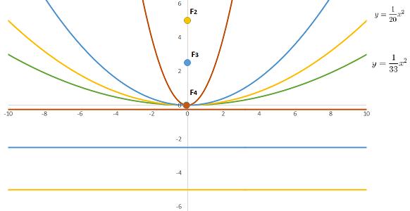 Direttrice di una parabola