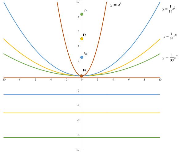 coefficienti di una parabola: variazione di a