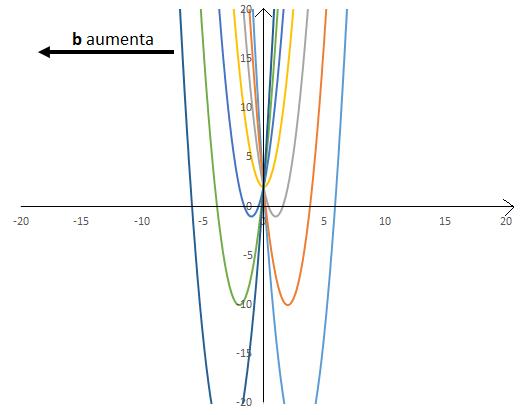 coefficienti di una parabola: coefficiente b