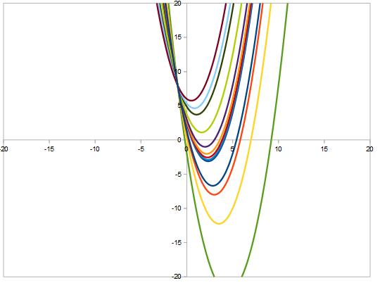 fasci di parbaole: 1 punto base stessa concavità