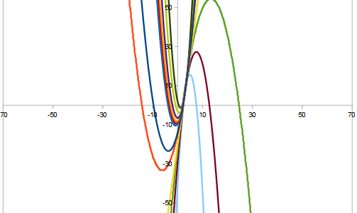 I fasci di parabole