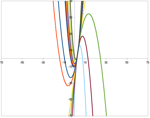 Parabole tangenti