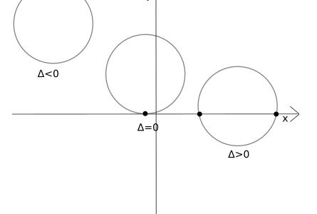 Intersezione di una circonferenza con gli assi cartesiani