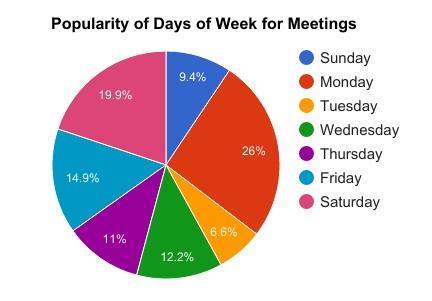 popular days of week for meetings