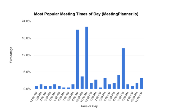 popular meeting times