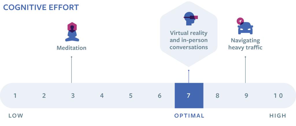 Optimal cognitive effort in Social VR environment