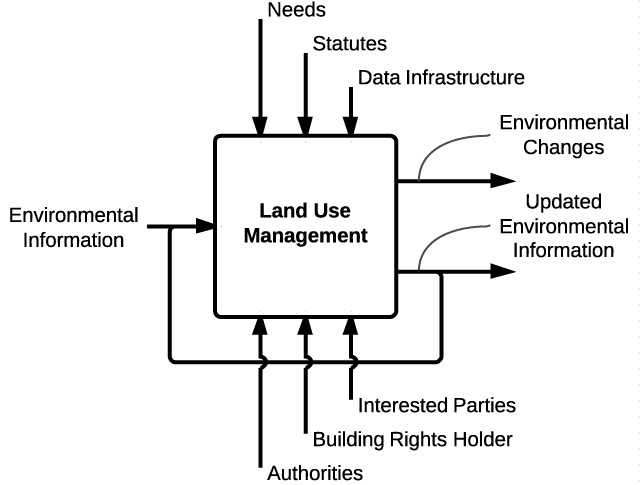 LAND USE AND LAND MANAGEMENT IN ENVIRONMENTAL PERSPECTIVE