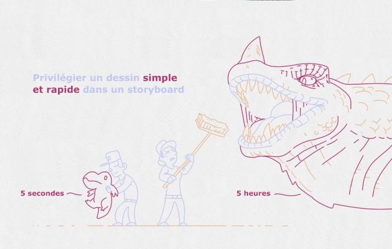 dans un storyboard, un dragon dessiné en 5 secondes est plus interessant qu'un dragon dessiné en 5h