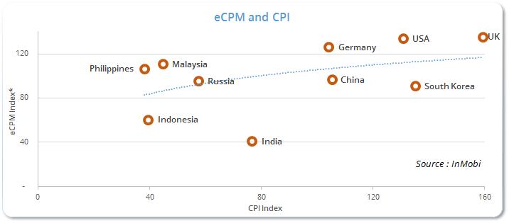 eCPMnCPI