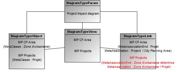 project impact diagram third brake light wiring harness diagrams create opposite link mega community diagramme de metamodele 4 2 png
